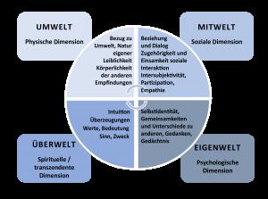 Existenzielle Dimensionen (nach Hanaway, The Existential Leader, 2019)
