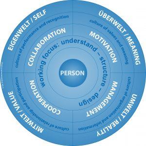 Existencial Leadership Model (after Dorra/Märtin, 2015)